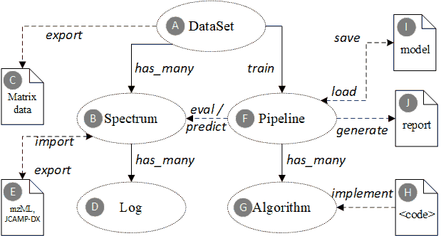 Domain ontology core entities for spectroscopic profiling data.