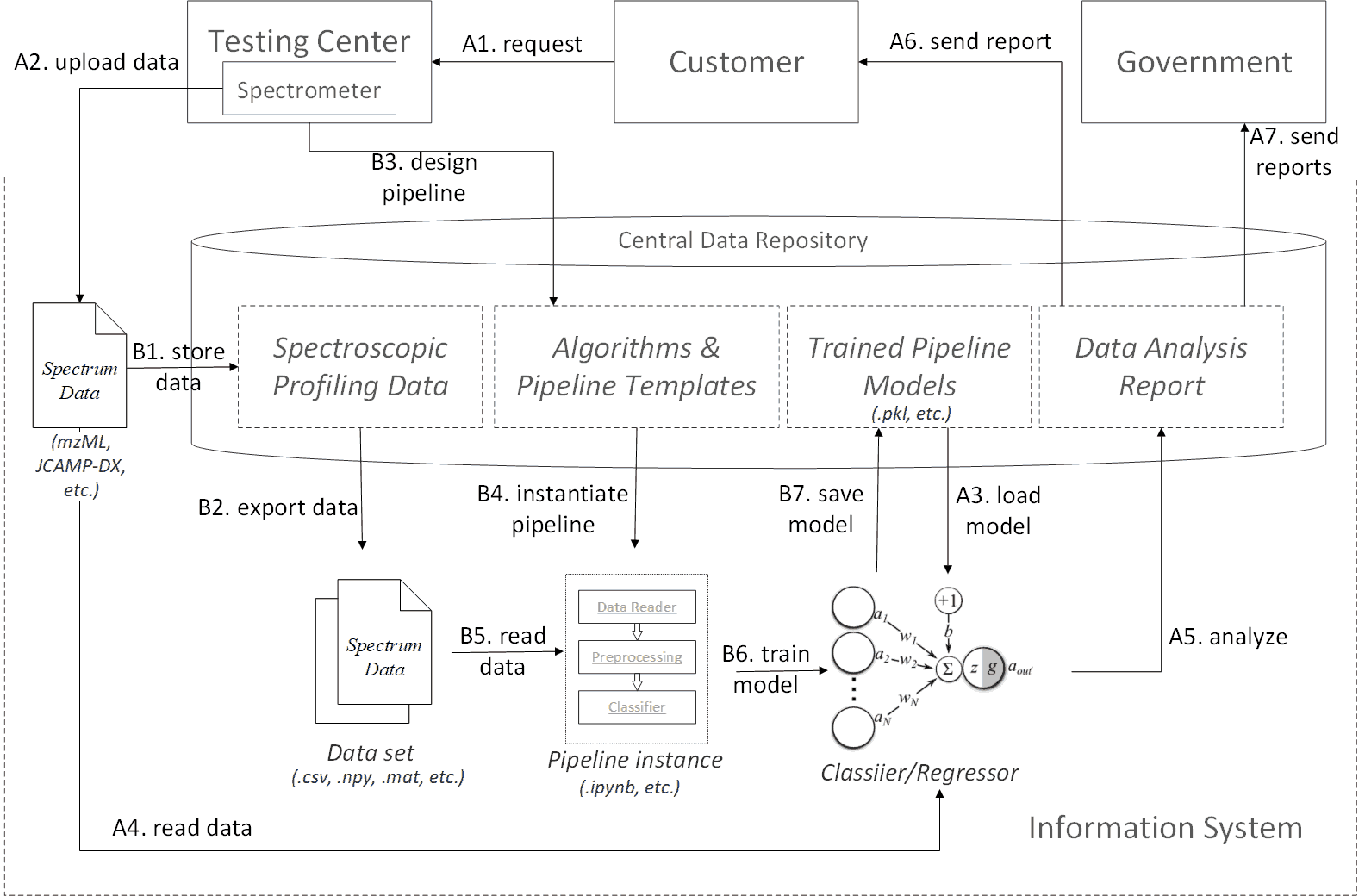 Spectroscopic profiling data processing workflow profile
